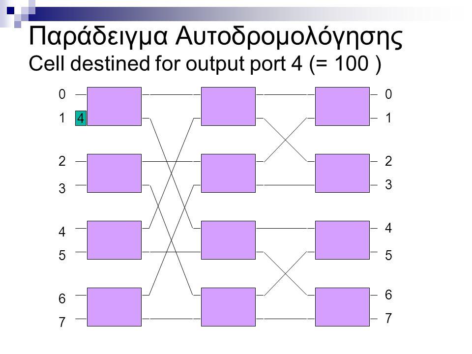 1 2 3 4 6 7 5 00 1 2 3 4 5 6 7 4 Παράδειγμα Αυτοδρομολόγησης Cell destined for output port 4 (= 100 )
