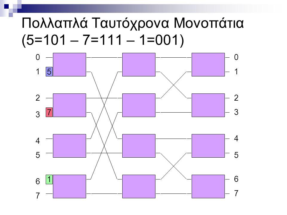 Πολλαπλά Ταυτόχρονα Μονοπάτια (5=101 – 7=111 – 1=001) 1 2 3 4 6 7 5 00 1 2 3 4 5 6 7 7 5 1