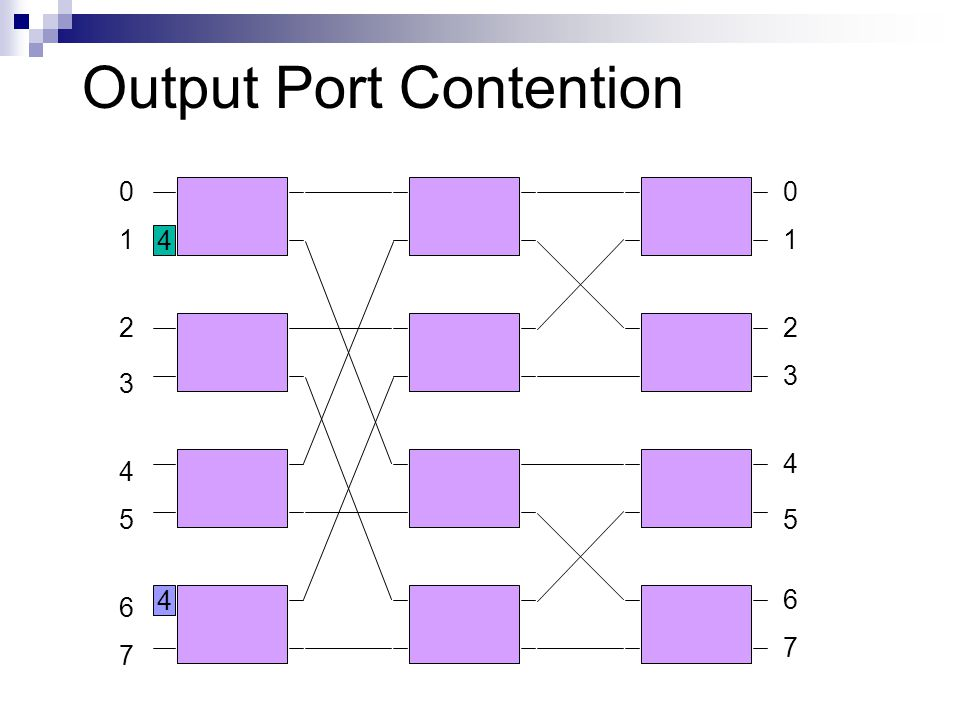 1 2 3 4 6 7 5 00 1 2 3 4 5 6 7 4 4 Output Port Contention
