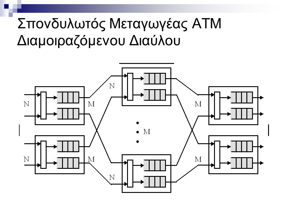 Μεταγωγείς Διαμοιραζόμενου Χώρου Μειονεκτήματα ΜΔ μνήμης/μέσου:  πολύπλεξη/αποπολύπλεξη  περιορισμένες δυνατότητες αναβάθμισης μεταγωγέα  κεντρικά υλοποιημένες λειτουργίες ελέγχου και διαχείρισης μνήμης  αυξημένη πολυπλοκότητα συστήματος μεταγωγής Μεταγωγή διαμοιραζόμενου χώρου:  προϋποθέτει εγκατάσταση φυσικής διαδρομής  πολλαπλά πακέτα από διαφορετικές θύρες εισόδου μπορούν να μεταφερθούν ταυτόχρονα σε πολλαπλές ζεύξεις  κατανεμημένος εσωτερικά έλεγχος  συστήματα χαμηλής πολυπλοκότητας