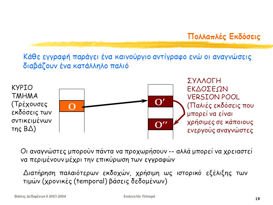 Βάσεις Δεδομένων II 2003-2004 Ευαγγελία Πιτουρά 19 Πολλαπλές Εκδόσεις O O' O'' ΚΥΡΙΟ ΤΜΗΜΑ (Τρέχουσες εκδόσεις των σντικειμένων της ΒΔ) ΣΥΛΛΟΓΗ ΕΚΔΟΣΕΩΝ VERSION POOL (Παλιές εκδόσεις που μπορεί να είναι χρήσιμες σε κάποιους ενεργούς αναγνώστες Οι αναγνώστες μπορούν πάντα να προχωρήσουν -- αλλά μπορεί να χρειαστεί να περιμένουν μέχρι την επικύρωση των εγγραφών Κάθε εγγραφή παράγει ένα καινούργιο αντίγραφο ενώ οι αναγνώσεις διαβάζουν ένα κατάλληλο παλιό Διατήρηση παλαιότερων εκδοχών, χρήσιμη ως ιστορικό εξέλιξης των τιμών (χρονικές (temporal) βάσεις δεδομένων)