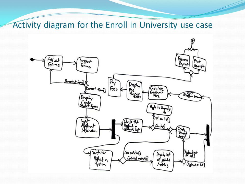 Activity diagram for the Enroll in University use case