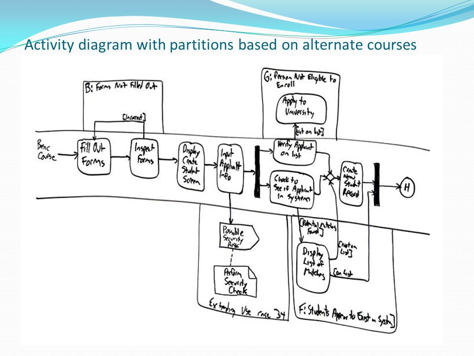 Activity diagram with partitions based on alternate courses