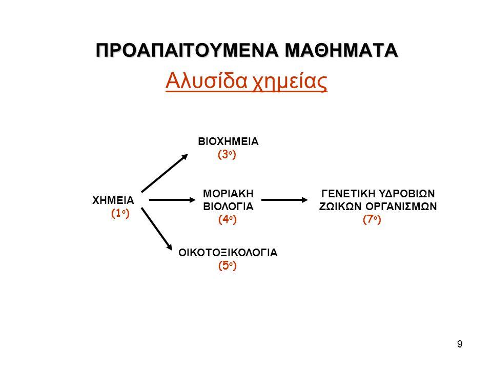 9 ΠΡΟΑΠΑΙΤΟΥΜΕΝΑ ΜΑΘΗΜΑΤΑ ΠΡΟΑΠΑΙΤΟΥΜΕΝΑ ΜΑΘΗΜΑΤΑ Αλυσίδα χημείας ΒΙΟΧΗΜΕΙΑ (3 ο ) ΧΗΜΕΙΑ (1 ο ) ΜΟΡΙΑΚΗ ΒΙΟΛΟΓΙΑ (4 ο ) ΓΕΝΕΤΙΚΗ ΥΔΡΟΒΙΩΝ ΖΩΙΚΩΝ ΟΡΓΑ