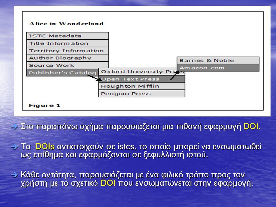  Στο παραπάνω σχήμα παρουσιάζεται μια πιθανή εφαρμογή DOI.