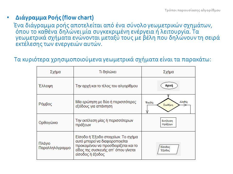 Διάγραμμα Ροής (flow chart) Ένα διάγραμμα ροής αποτελείται από ένα σύνολο γεωμετρικών σχημάτων, όπου το καθένα δηλώνει μία συγκεκριμένη ενέργεια ή λειτουργία.