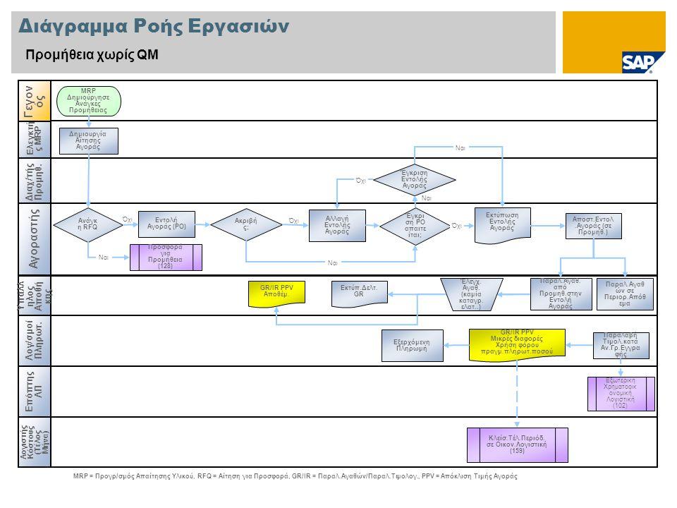 Όχι Διάγραμμα Ροής Εργασιών Προμήθεια χωρίς QM Διαχ/τής Προμηθ.