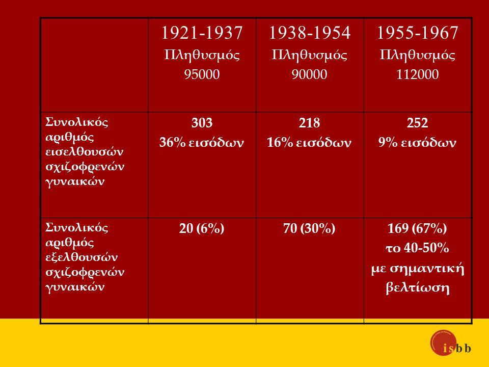 1921-1937 Πληθυσμός 95000 1938-1954 Πληθυσμός 90000 1955-1967 Πληθυσμός 112000 Συνολικός αριθμός εισελθουσών σχιζοφρενών γυναικών 303 36% εισόδων 218 16% εισόδων 252 9% εισόδων Συνολικός αριθμός εξελθουσών σχιζοφρενών γυναικών 20 (6%)70 (30%)169 (67%) το 40-50% με σημαντική βελτίωση
