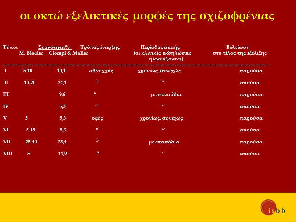 οι οκτώ εξελικτικές μορφές της σχιζοφρένιας Τύποι Συχνότητα% Τρόπος έναρξης Περίοδος ακμής Βελτίωση M.