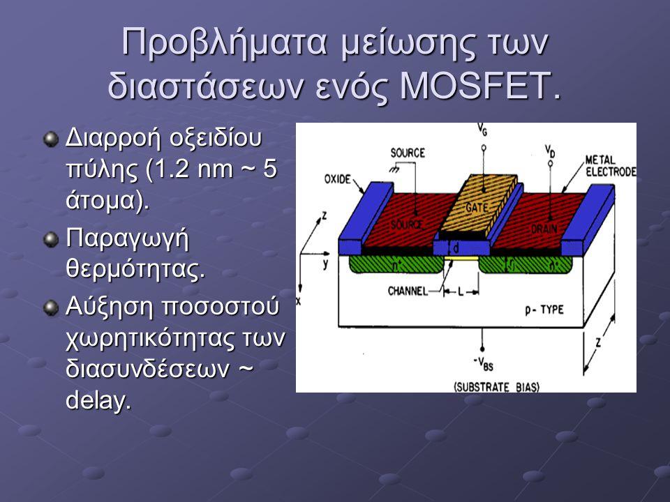 Προβλήματα μείωσης των διαστάσεων ενός MOSFET. Διαρροή οξειδίου πύλης (1.2 nm ~ 5 άτομα).