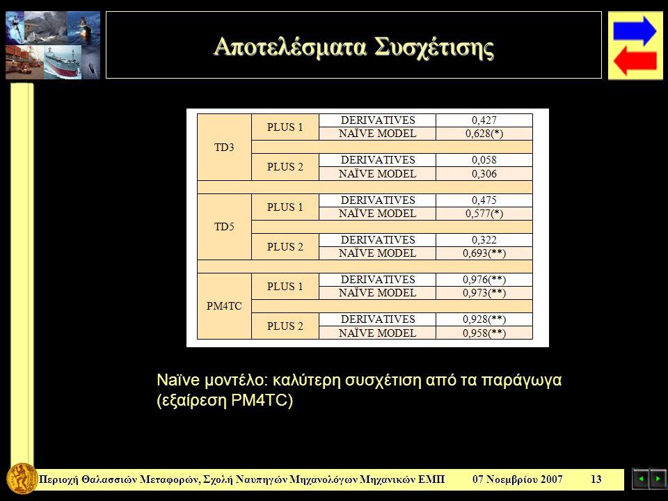 Αποτελέσματα Συσχέτισης Περιοχή Θαλασσιών Μεταφορών, Σχολή Ναυπηγών Μηχανολόγων Μηχανικών ΕΜΠ 07 Νοεμβρίου 2007 13 Naïve μοντέλο: καλύτερη συσχέτιση από τα παράγωγα (εξαίρεση PM4TC)