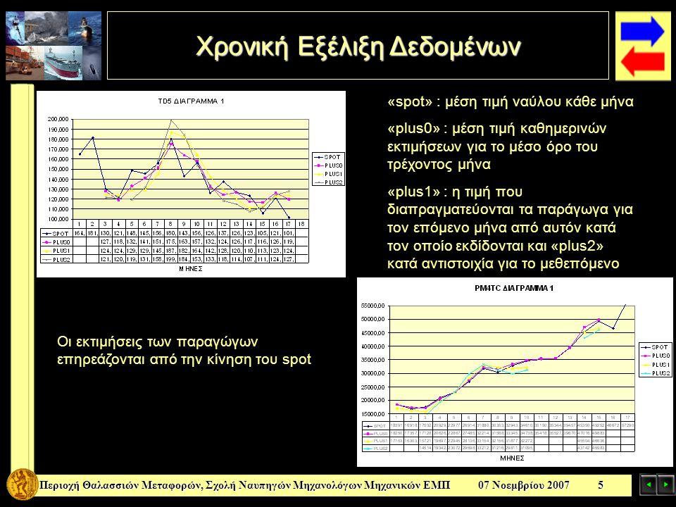 Χρονική Εξέλιξη Δεδομένων Περιοχή Θαλασσιών Μεταφορών, Σχολή Ναυπηγών Μηχανολόγων Μηχανικών ΕΜΠ 07 Νοεμβρίου 2007 5 «spot» : μέση τιμή ναύλου κάθε μήνα «plus0» : μέση τιμή καθημερινών εκτιμήσεων για το μέσο όρο του τρέχοντος μήνα «plus1» : η τιμή που διαπραγματεύονται τα παράγωγα για τον επόμενο μήνα από αυτόν κατά τον οποίο εκδίδονται και «plus2» κατά αντιστοιχία για το μεθεπόμενο Οι εκτιμήσεις των παραγώγων επηρεάζονται από την κίνηση του spot