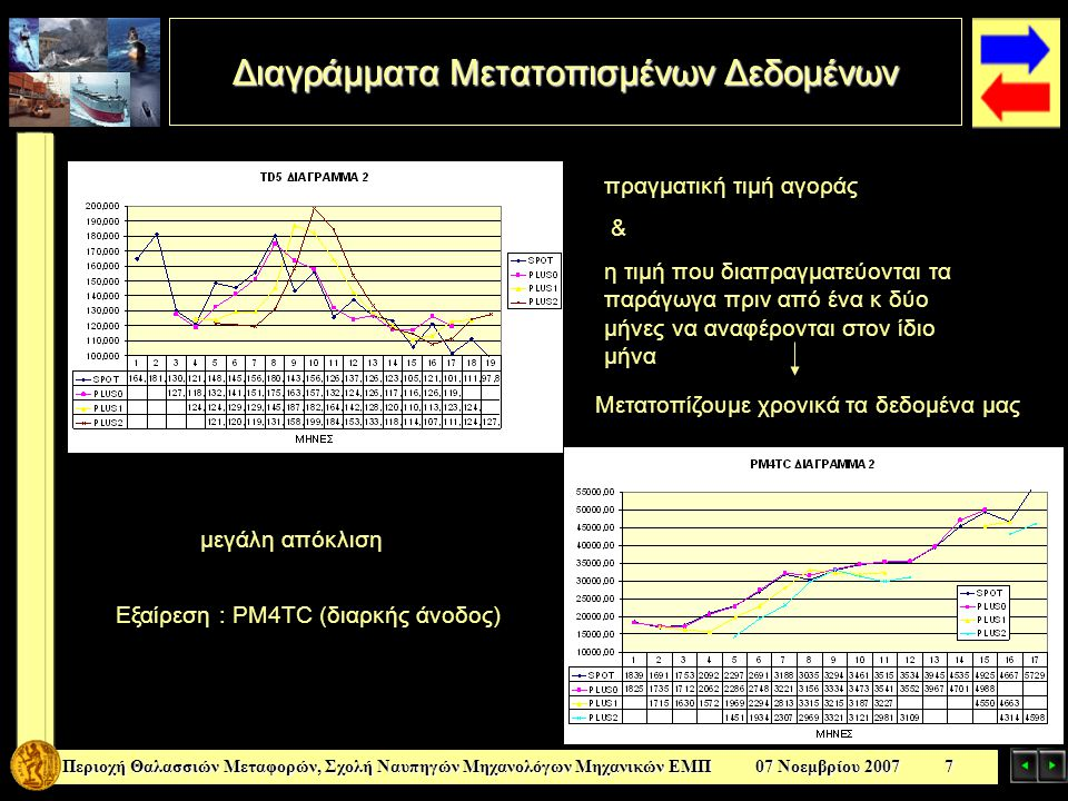 Διαγράμματα Μετατοπισμένων Δεδομένων Περιοχή Θαλασσιών Μεταφορών, Σχολή Ναυπηγών Μηχανολόγων Μηχανικών ΕΜΠ 07 Νοεμβρίου 2007 7 πραγματική τιμή αγοράς & η τιμή που διαπραγματεύονται τα παράγωγα πριν από ένα κ δύο μήνες να αναφέρονται στον ίδιο μήνα Μετατοπίζουμε χρονικά τα δεδομένα μας μεγάλη απόκλιση Εξαίρεση : PM4TC (διαρκής άνοδος)