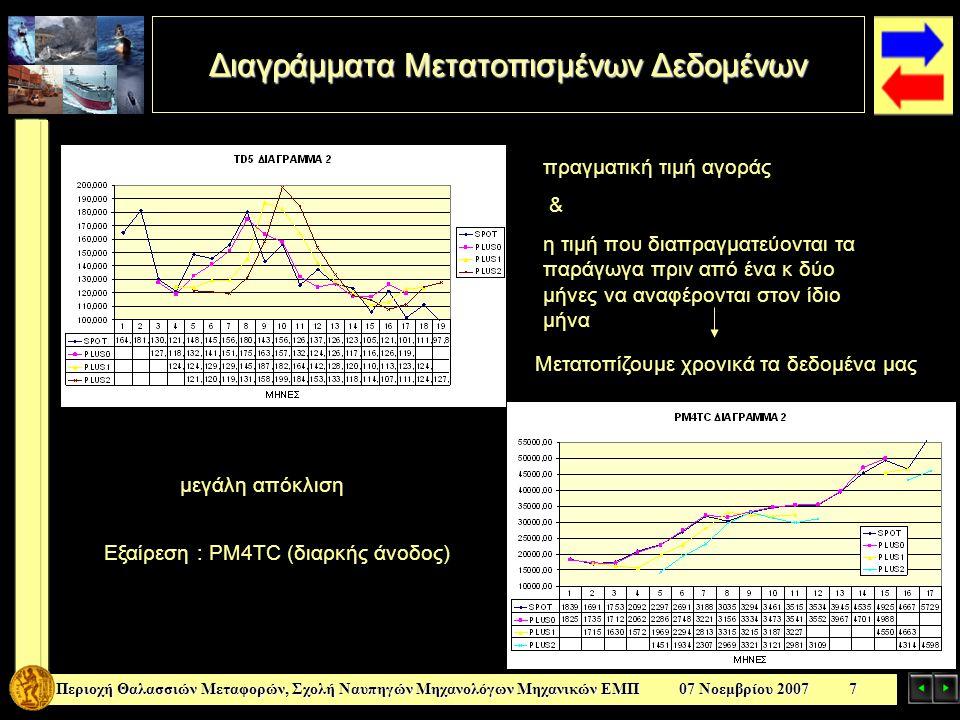 Naïve Μοντέλο Περιοχή Θαλασσιών Μεταφορών, Σχολή Ναυπηγών Μηχανολόγων Μηχανικών ΕΜΠ 07 Νοεμβρίου 2007 8 για την καλύτερη αξιολόγηση των παραγώγων ως μοντέλα πρόβλεψης βασισμένο στην απλή υπόθεση: η ναυλαγορά τον επόμενο (ή μεθεπόμενο) μήνα θα παρουσιάσει τις ίδιες τιμές με τον τωρινό TD3 παράγωγα και naïve μοντέλο για πρόβλεψη ενός μήνα μετά
