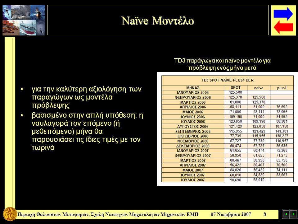 Υπολογισμός Μέσου Τετραγωνικού Σφάλματος Μέσου Τετραγωνικού Σφάλματος Περιοχή Θαλασσιών Μεταφορών, Σχολή Ναυπηγών Μηχανολόγων Μηχανικών ΕΜΠ 07 Νοεμβρίου 2007 9 Για να αξιολογήσουμε την ακρίβεια & το σφάλμα Μέσος όρος του τετραγώνου της απόκλισης της προσδοκώμενης τιμής που εκτιμούσαν τα παράγωγα ότι θα έχει ο ναύλος και στην τιμή που πραγματικά είχε Το naïve μοντέλο εμφανίζει μικρότερο σφάλμα από τα παράγωγα σε όλες τις περιπτώσεις