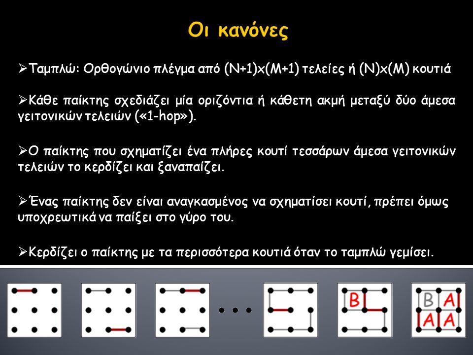  Ταμπλώ: Ορθογώνιο πλέγμα από (Ν+1)x(M+1) τελείες ή (Ν)x(M) κουτιά  Κάθε παίκτης σχεδιάζει μία οριζόντια ή κάθετη ακμή μεταξύ δύο άμεσα γειτονικών τ
