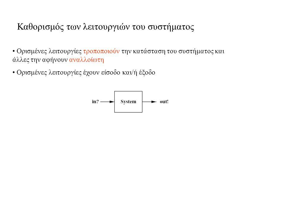 Προσθήκη της ημερομηνίας γενεθλίων ενός ατόμου το οποίο δεν βρίσκεται στο βιβλίο Αυτό το σχήμα τροποποιεί την κατάσταση: - περιγράφει την κατάσταση πριν τη λειτουργία (μη τονισμένες μεταβλητές) - περιγράφει την κατάσταση μετά τη λειτουργία (τονισμένες μεταβλητές) - Σε αυτό το σχήμα δεν περιγράφεται τι θα γίνει αν δεν πληρείται η προ-συνθήκη Όνομα λειτουργίας (σχήμα) εισαγωγή σχήματος είσοδος λειτουργίας προ-συνθήκη επέκταση της συνάρτησης (αν η προ-συνθήκη πληρείται)