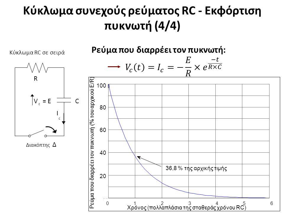 Κύκλωμα συνεχούς ρεύματος RC - Εκφόρτιση πυκνωτή (4/4) 10 Κύκλωμα RC σε σειρά C ΙcΙc V= EV= E c R Διακόπτης Δ 0 ) t y 0.1 ( υ ο δ ξ 0.2 ο ε α μ η 0.3 Σ 0.4 0.5 0.6 0.7 0.8 0.9 1 100 0 0123456 Χρόνος (πολλαπλάσια της σταθεράς χρόνου RC) 36,8 % της αρχικής τιμής 20 40 60 80 Ρ ε ύ μ α π ου δ ι α ρρ έ ε ι τ ον πυ κ ν ω τ ή ( % τ ο υ α ρ χι κού Ε / R )