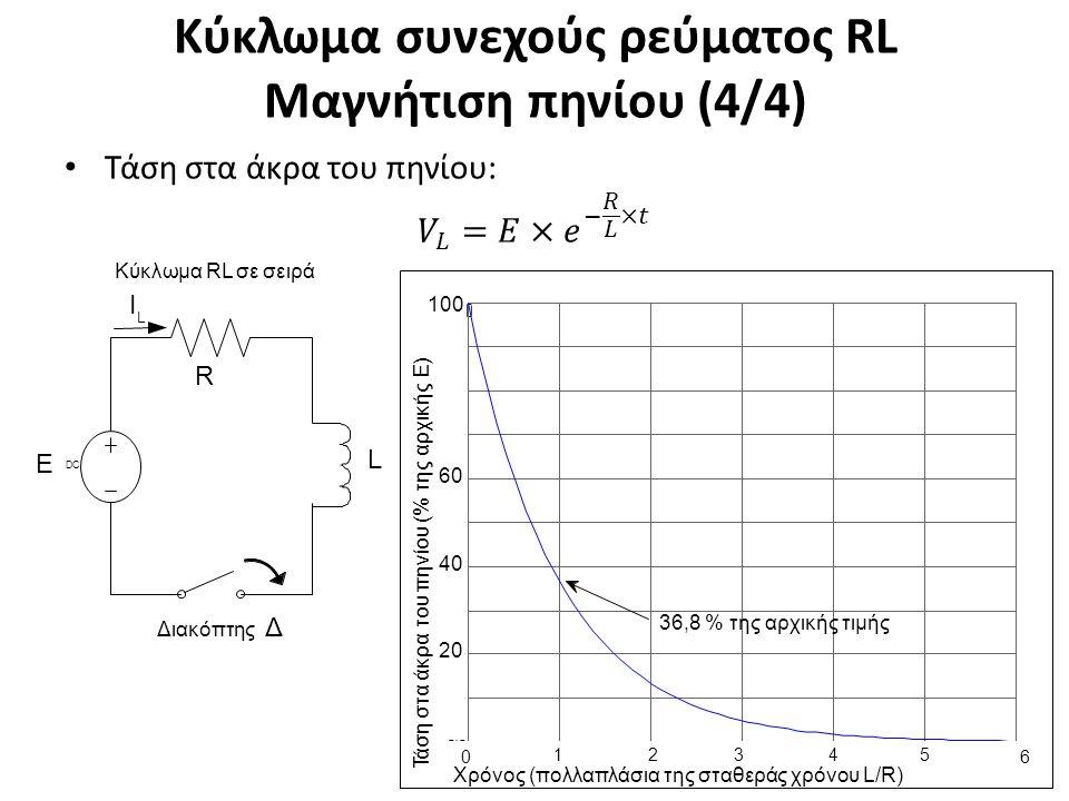 Κύκλωμα συνεχούς ρεύματος RL Μαγνήτιση πηνίου (4/4) 19 L Ι L Ε R Διακόπτης Δ DCDC Κύκλωμα RL σε σειρά 0 ) t y 0.1 ( υ ο δ ξ 0.2 ο ε α μ η 0.3 Σ 0.4 0.5 0.6 0.7 0.8 0.9 0 0 1 2 3 4 5 Χρόνος (πολλαπλάσια της σταθεράς χρόνου L/R) 6 20 40 60 100 Τ ά σ η σ τ α ά κ ρ α τ ου πη ν ί ου (% τ ης αρ χ ι κ ή ς Ε ) 36,8 % της αρχικής τιμής