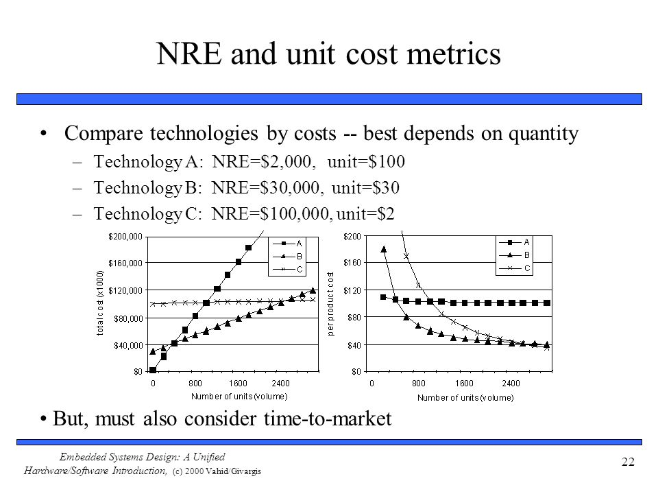 Embedded Systems Design: A Unified Hardware/Software Introduction, (c) 2000 Vahid/Givargis 22 NRE and unit cost metrics Compare technologies by costs -- best depends on quantity –Technology A: NRE=$2,000, unit=$100 –Technology B: NRE=$30,000, unit=$30 –Technology C: NRE=$100,000, unit=$2 But, must also consider time-to-market