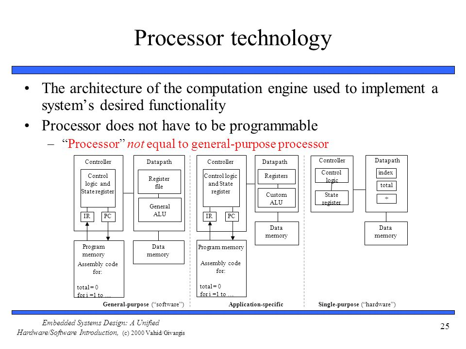 Embedded Systems Design: A Unified Hardware/Software Introduction, (c) 2000 Vahid/Givargis 25 Processor technology The architecture of the computation engine used to implement a system's desired functionality Processor does not have to be programmable – Processor not equal to general-purpose processor Application-specific Registers Custom ALU DatapathController Program memory Assembly code for: total = 0 for i =1 to … Control logic and State register Data memory IRPC Single-purpose ( hardware ) DatapathController Control logic State register Data memory index total + IRPC Register file General ALU DatapathController Program memory Assembly code for: total = 0 for i =1 to … Control logic and State register Data memory General-purpose ( software )