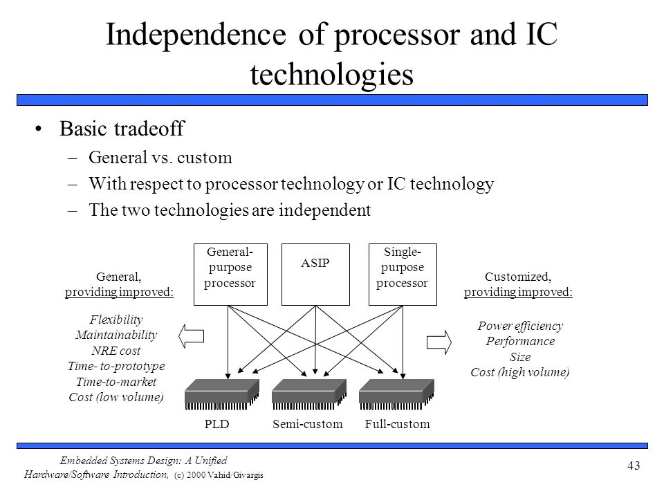 Embedded Systems Design: A Unified Hardware/Software Introduction, (c) 2000 Vahid/Givargis 43 Independence of processor and IC technologies Basic tradeoff –General vs.