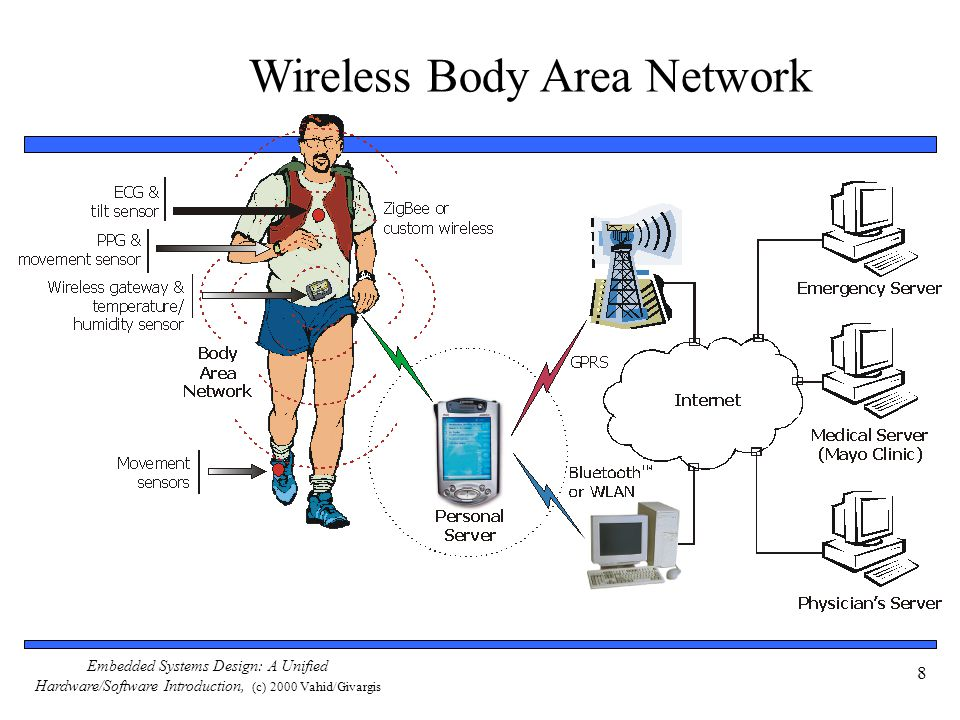 Embedded Systems Design: A Unified Hardware/Software Introduction, (c) 2000 Vahid/Givargis 8 Wireless Body Area Network