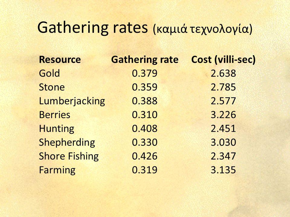 Gathering rates (καμιά τεχνολογία) ResourceGathering rateCost (villi-sec) Gold0.3792.638 Stone0.3592.785 Lumberjacking0.3882.577 Berries0.3103.226 Hunting0.4082.451 Shepherding0.3303.030 Shore Fishing0.4262.347 Farming0.3193.135