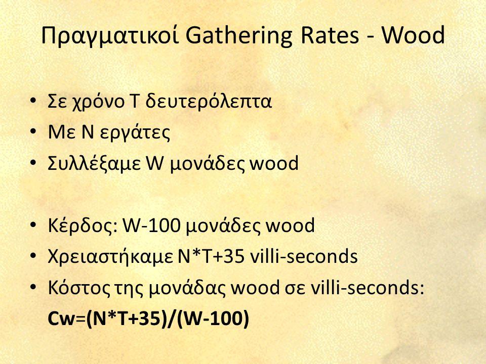 Πραγματικοί Gathering Rates - Wood Σε χρόνο Τ δευτερόλεπτα Με Ν εργάτες Συλλέξαμε W μονάδες wood Κέρδος: W-100 μονάδες wood Χρειαστήκαμε N*T+35 villi-seconds Κόστος της μονάδας wood σε villi-seconds: Cw=(N*T+35)/(W-100)