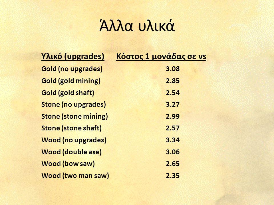 Άλλα υλικά Υλικό (upgrades)Κόστος 1 μονάδας σε vs Gold (no upgrades)3.08 Gold (gold mining)2.85 Gold (gold shaft)2.54 Stone (no upgrades)3.27 Stone (stone mining)2.99 Stone (stone shaft)2.57 Wood (no upgrades)3.34 Wood (double axe)3.06 Wood (bow saw)2.65 Wood (two man saw)2.35