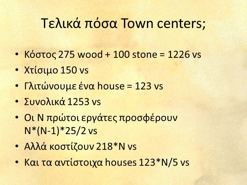 Τελικά πόσα Town centers; Κόστος 275 wood + 100 stone = 1226 vs Χτίσιμο 150 vs Γλιτώνουμε ένα house = 123 vs Συνολικά 1253 vs Οι Ν πρώτοι εργάτες προσφέρουν Ν*(Ν-1)*25/2 vs Αλλά κοστίζουν 218*Ν vs Και τα αντίστοιχα houses 123*Ν/5 vs