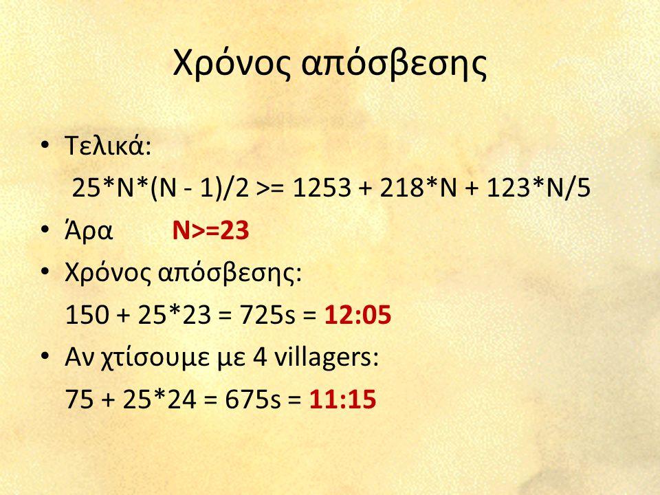 Χρόνος απόσβεσης Τελικά: 25*N*(N - 1)/2 >= 1253 + 218*N + 123*N/5 ΆραΝ>=23 Χρόνος απόσβεσης: 150 + 25*23 = 725s = 12:05 Αν χτίσουμε με 4 villagers: 75