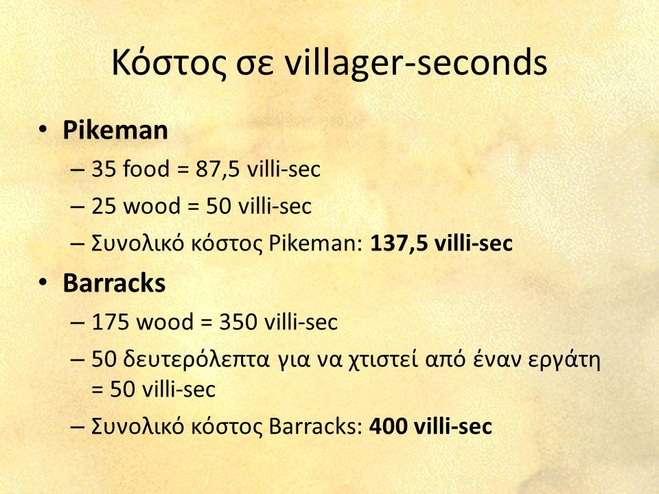 Κόστος σε villager-seconds Pikeman – 35 food = 87,5 villi-sec – 25 wood = 50 villi-sec – Συνολικό κόστος Pikeman: 137,5 villi-sec Barracks – 175 wood = 350 villi-sec – 50 δευτερόλεπτα για να χτιστεί από έναν εργάτη = 50 villi-sec – Συνολικό κόστος Barracks: 400 villi-sec