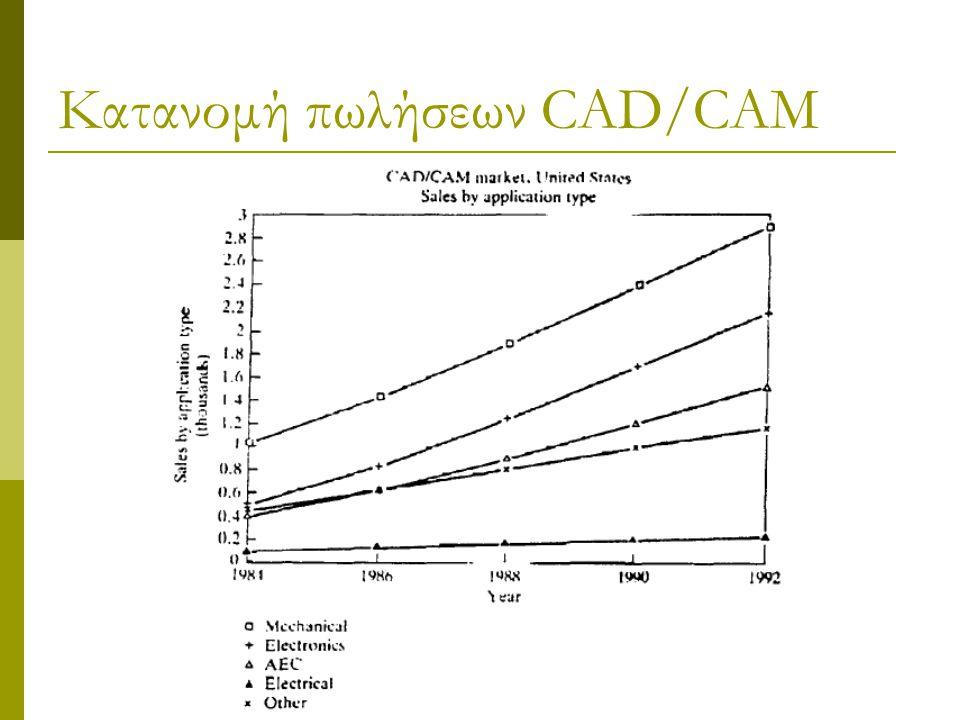 Κατανομή πωλήσεων CAD/CAM