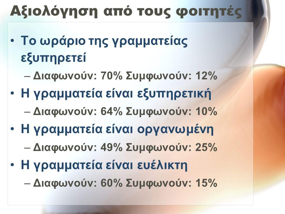 Αξιολόγηση από τους φοιτητές Το ωράριο της γραμματείας εξυπηρετεί –Διαφωνούν: 70% Συμφωνούν: 12% Η γραμματεία είναι εξυπηρετική –Διαφωνούν: 64% Συμφωνούν: 10% Η γραμματεία είναι οργανωμένη –Διαφωνούν: 49% Συμφωνούν: 25% Η γραμματεία είναι ευέλικτη –Διαφωνούν: 60% Συμφωνούν: 15%