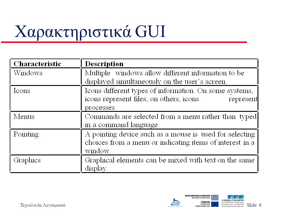 Τεχνολογία ΛογισμικούSlide 6 Χαρακτηριστικά GUI