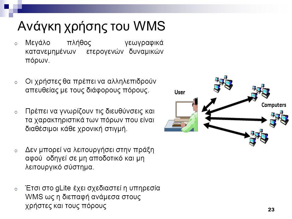 24 Ανάγκη χρήσης του WMS o Yψηλότερο επίπεδο αφαίρεσης, οι χρήστες πλέον δεν ασχολούνται με τους πόρους o Δέχεται τις αιτήσεις των χρηστών και αναλαμβάνει να τις ικανοποιήσει.