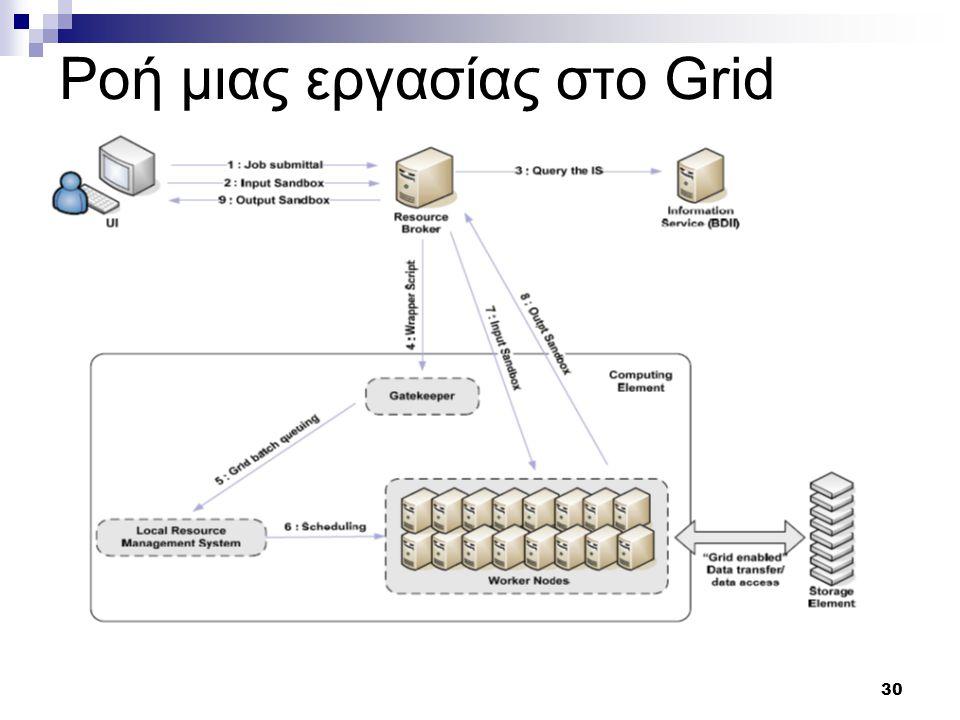 31 Ανάθεση εργασιών σε υπολογιστικούς πόρους 1.Δημιουργία προσωρινού πιστοποιητικό στο UI 2.