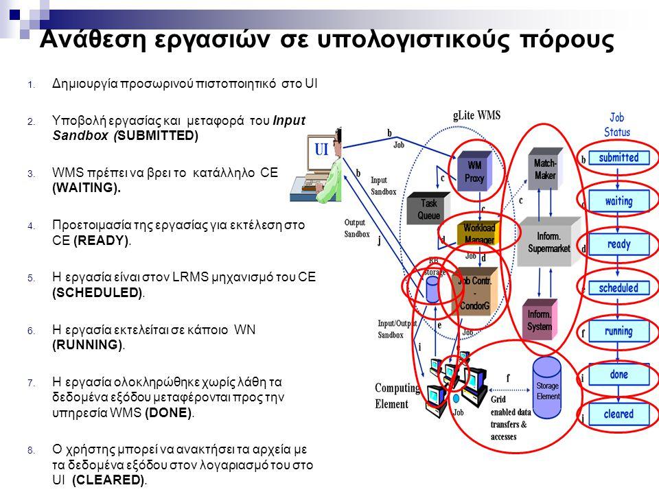 31 Ανάθεση εργασιών σε υπολογιστικούς πόρους 1. Δημιουργία προσωρινού πιστοποιητικό στο UI 2.