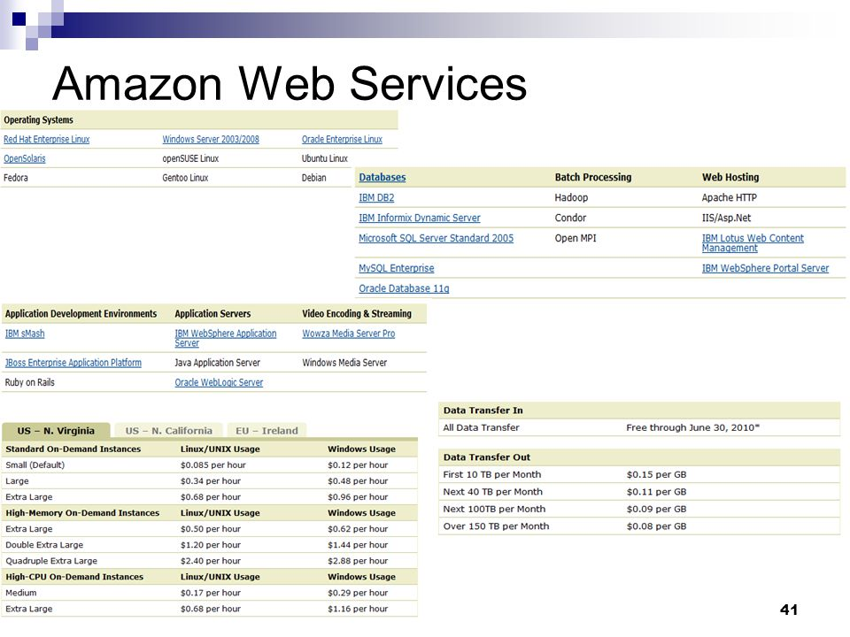 41 Amazon Web Services