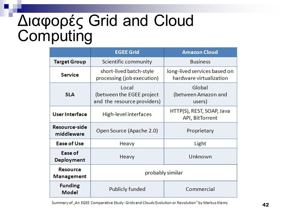 42 Διαφορές Grid and Cloud Computing