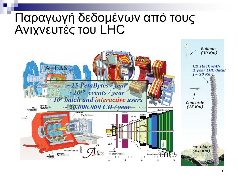 7 Παραγωγή δεδομένων από τους Ανιχνευτές του LHC