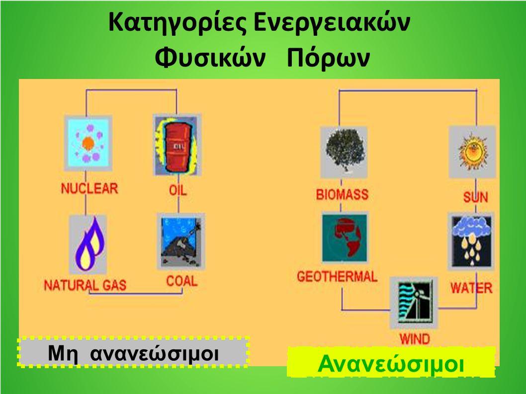 Κατηγορίες Ενεργειακών Φυσικών Πόρων Μη ανανεώσιμοι Ανανεώσιμοι