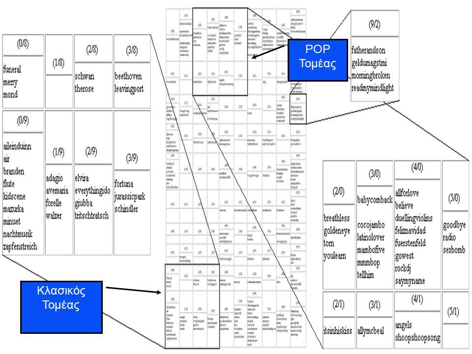 Αυτόματη Ανάλυση & Οργάνωση Μουσικών Αρχείων 13 Ανάλυση τμημάτων & Δημιουργία του Χάρτη Μετά την ανάλυση των τμημάτων του κάθε μουσικού αρχείου δημιουργείται ο «χάρτης», όπου τοποθετούνται τα αρχεία βάσει της γενικής ομοιότητάς τους.Μετά την ανάλυση των τμημάτων του κάθε μουσικού αρχείου δημιουργείται ο «χάρτης», όπου τοποθετούνται τα αρχεία βάσει της γενικής ομοιότητάς τους.
