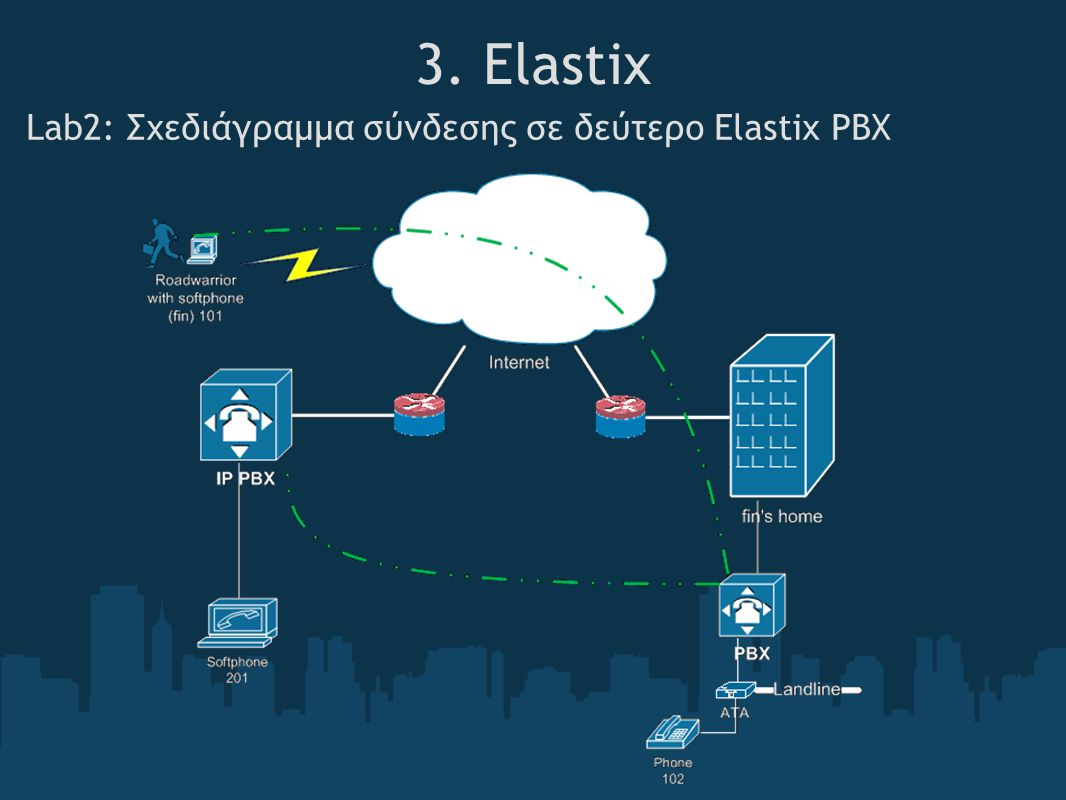 3. Elastix Lab2: Σχεδιάγραμμα σύνδεσης σε δεύτερο Elastix PBX