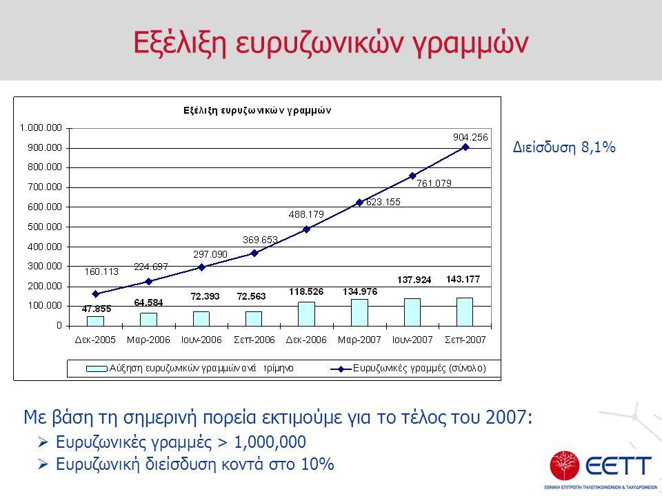 Εξέλιξη ευρυζωνικών γραμμών Με βάση τη σημερινή πορεία εκτιμούμε για το τέλος του 2007:  Ευρυζωνικές γραμμές > 1,000,000  Ευρυζωνική διείσδυση κοντά στο 10% Διείσδυση 8,1%
