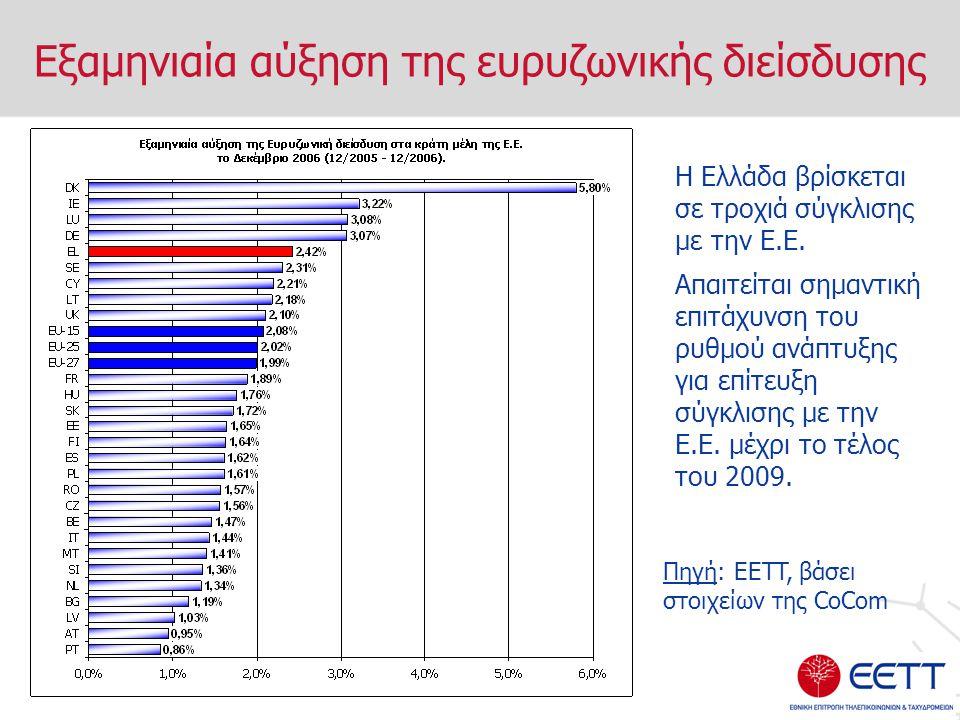 Εξαμηνιαία αύξηση της ευρυζωνικής διείσδυσης Η Ελλάδα βρίσκεται σε τροχιά σύγκλισης με την Ε.Ε.
