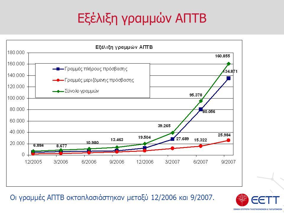 Εξέλιξη γραμμών ΑΠΤΒ Οι γραμμές ΑΠΤΒ οκταπλασιάστηκαν μεταξύ 12/2006 και 9/2007.