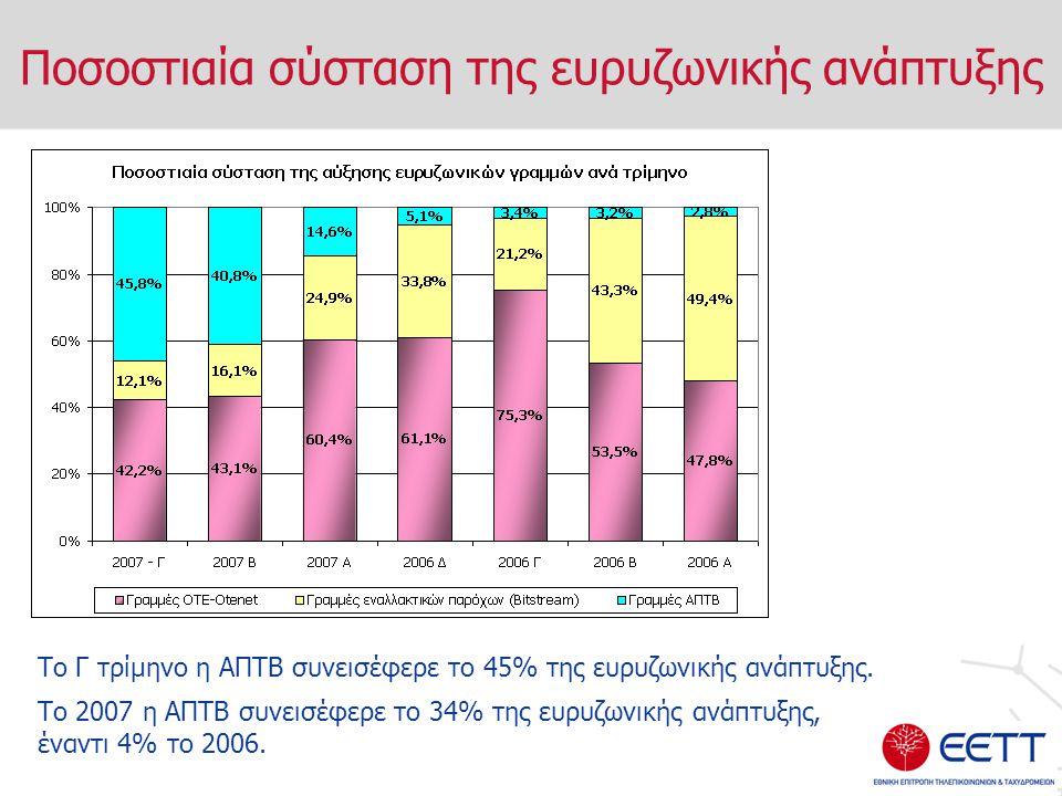 Ποσοστιαία σύσταση της ευρυζωνικής ανάπτυξης Το Γ τρίμηνο η ΑΠΤΒ συνεισέφερε το 45% της ευρυζωνικής ανάπτυξης.