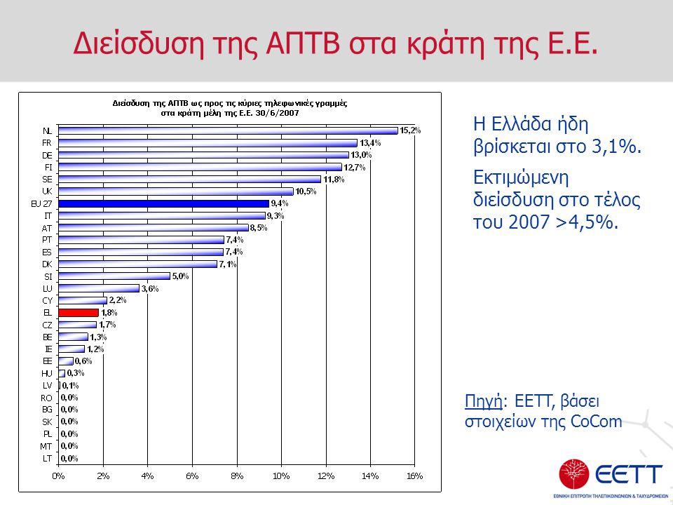 Διείσδυση της ΑΠΤΒ στα κράτη της Ε.Ε. Η Ελλάδα ήδη βρίσκεται στο 3,1%.